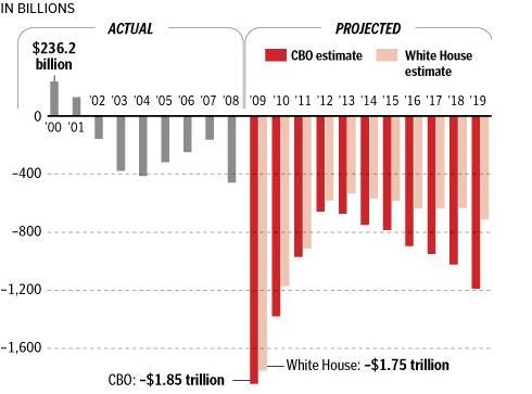 United States Annual Budget Deficits Project Forward 10 Years