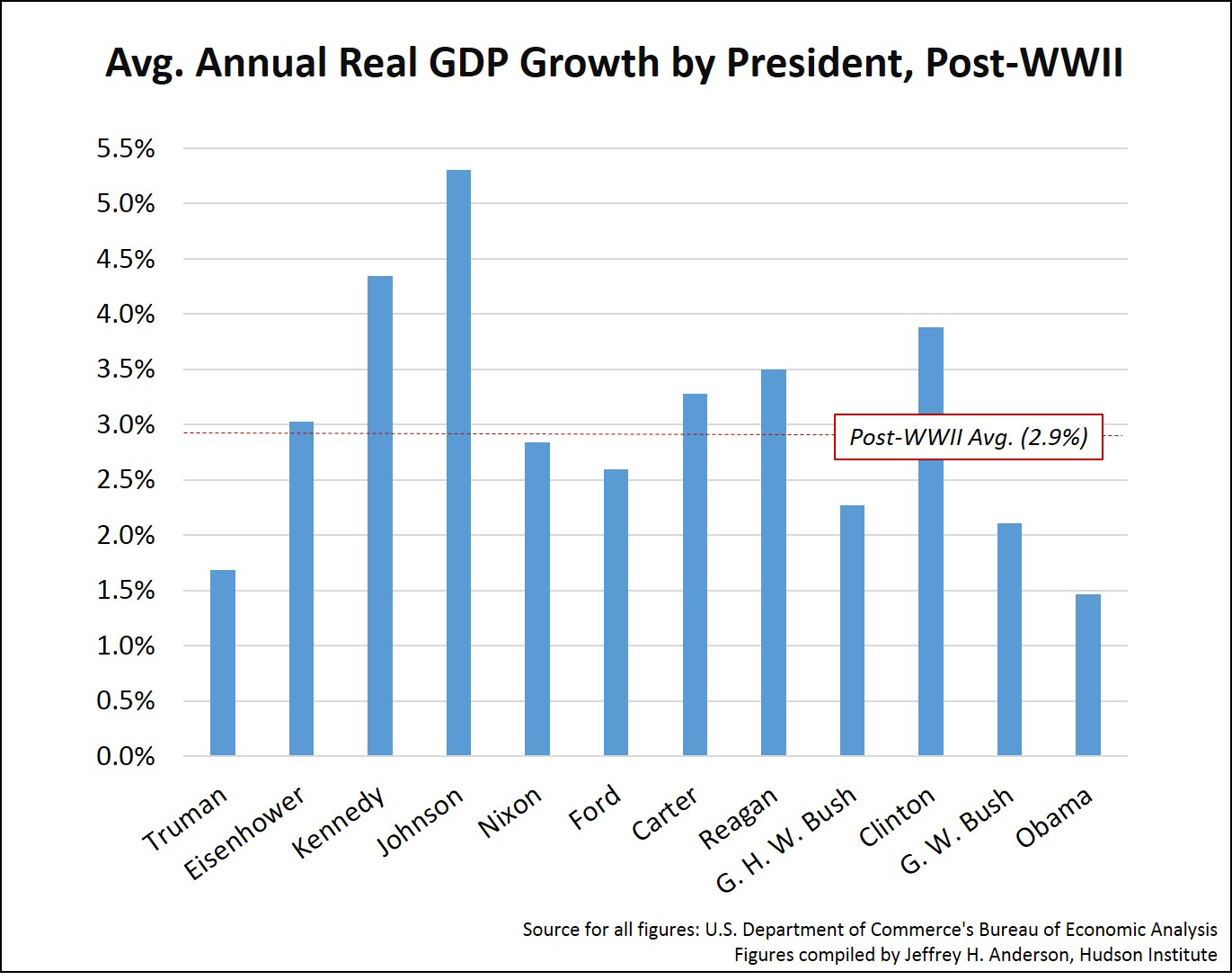 Average GDP during Term.