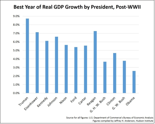 GDP single year growth