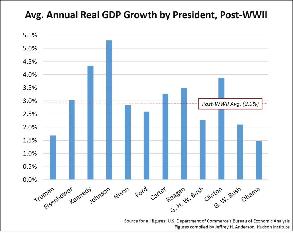 This image has an empty alt attribute; its file name is gdp-by-president-since-truman.jpg